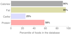 Veal, raw, seam fat only, percentiles