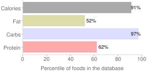 Rice crackers, percentiles