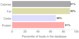 Peanut Bar, chocolate covered candy, percentiles