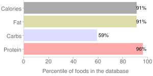 Peanut butter, reduced fat, smooth, percentiles