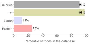 Margarine-like, without salt, stick/tub/bottle, 60% fat, vegetable oil spread, percentiles