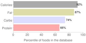 Milk chocolate candy, plain, percentiles