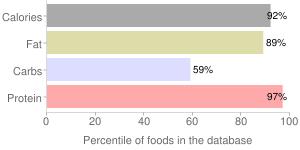 Qiaqia, roasted peanut, garlic by QIAQIA, percentiles