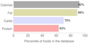 Ket-l potato chips by Ira Middleswarth & Son Inc, percentiles