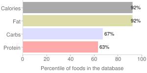 Synder of berlin, potato chips, salt & vinegar by Pinnacle Foods Group LLC, percentiles