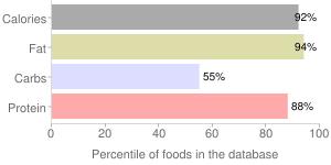 Seeds, flaxseed, percentiles