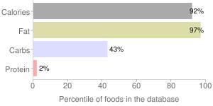 Margarine-like, sweetened, stick or tub, vegetable oil spread, percentiles