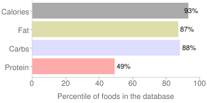 Candies, candy bar, soft nougats, peanut butter, milk chocolate, REESE's Fast Break, percentiles