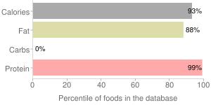 Pork skin rinds, percentiles