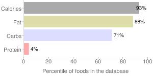 S&b, curry sauce mix by S & B Shokuhin Company Ltd, percentiles