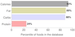 Snacks, taro chips, percentiles