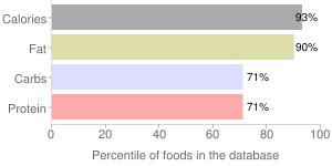 TWIX Peanut Butter Cookie Bars, percentiles