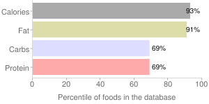 Chocolate, not almond or peanuts, with nuts, milk, percentiles