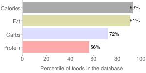 1.87oz lay's honey bbq by Frito Lay, percentiles