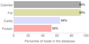 S&b, tasty brown stew sauce by S & B Shokuhin Company Ltd, percentiles