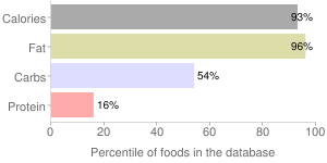 Sauce, horseradish, percentiles