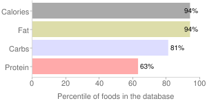 Candies, peanut bar, percentiles