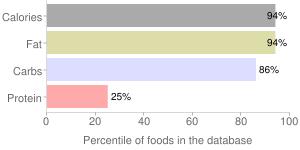 Snacks, banana chips, percentiles