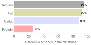 Snacks, salted, plantain chips, percentiles