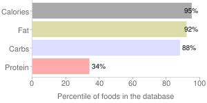 Candies, HEATH BITES, percentiles