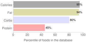 Snacks, potato sticks, percentiles