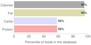 Nuts, dried, beechnuts, percentiles