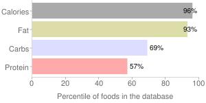 Chocolate, 60-69% cacao solids, dark, percentiles
