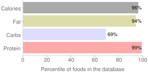 Egg Mix, USDA Commodity, percentiles