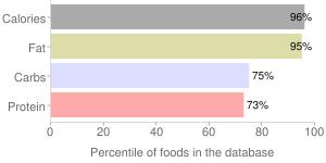 Nuts, raw, pistachio nuts, percentiles