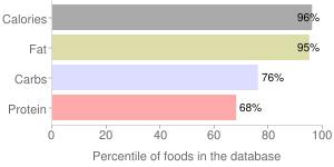 Nuts, raw, cashew nuts, percentiles