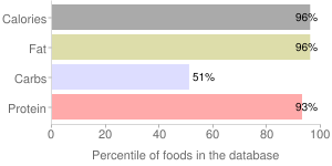 Peanut Butter, smooth, percentiles