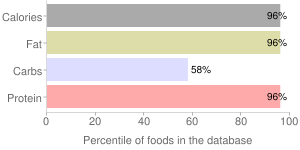Seeds, without salt, roasted, pumpkin and squash seed kernels, percentiles