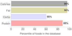 Peanuts, raw, all types, percentiles
