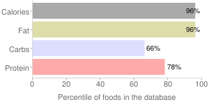 Nuts, almonds, percentiles