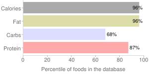 Peanuts, without salt, oil-roasted, virginia, percentiles
