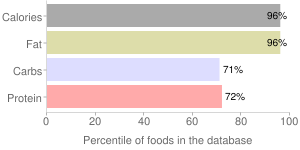 Seeds, with salt added, oil roasted, sunflower seed kernels, percentiles