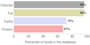 Seeds, dried, whole, sesame seeds, percentiles
