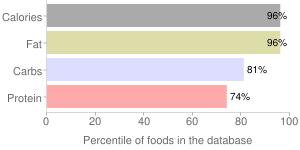 Seeds, dried, safflower seed kernels, percentiles