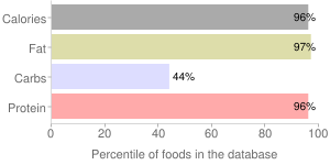 Peanut butter, vitamin and mineral fortified, chunky, percentiles