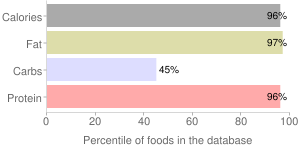 Peanut butter, vitamin and mineral fortified, percentiles