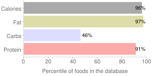 Seeds, dried, sunflower seed kernels, percentiles