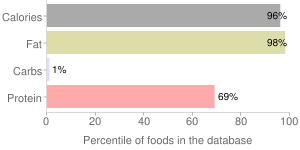 Lamb, cooked, Intermuscular fat, imported, New Zealand, percentiles