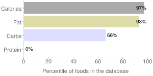 White chocolate & red curls, white chocolate & red by Nestle USA Inc., percentiles