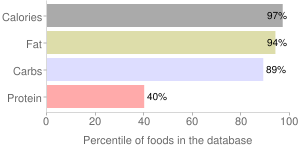 Chocolate, 45- 59% cacao solids, dark, percentiles