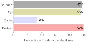 Egg, dried, whole, percentiles
