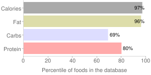 USDA Commodity, smooth, Peanut Butter, percentiles