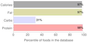 Egg, dried, yolk, percentiles