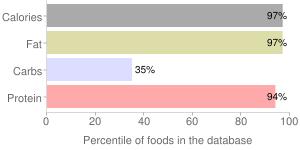 Nuts, dried, butternuts, percentiles