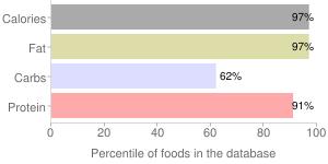 Peanuts, raw, spanish, percentiles