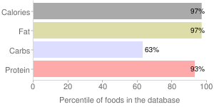 Peanuts, without salt, oil-roasted, valencia, percentiles